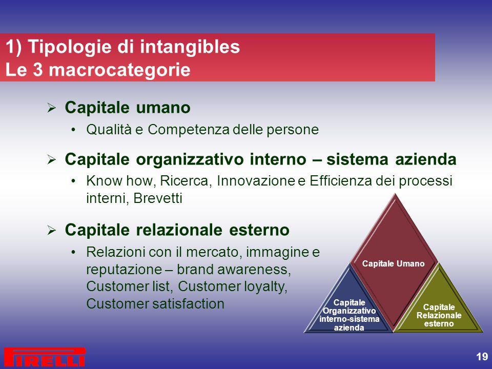 19 1) Tipologie di intangibles Le 3 macrocategorie  Capitale umano Qualità e Competenza delle persone  Capitale organizzativo interno – sistema azie