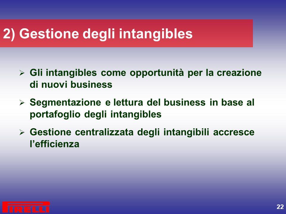 22 2) Gestione degli intangibles  Gli intangibles come opportunità per la creazione di nuovi business  Segmentazione e lettura del business in base