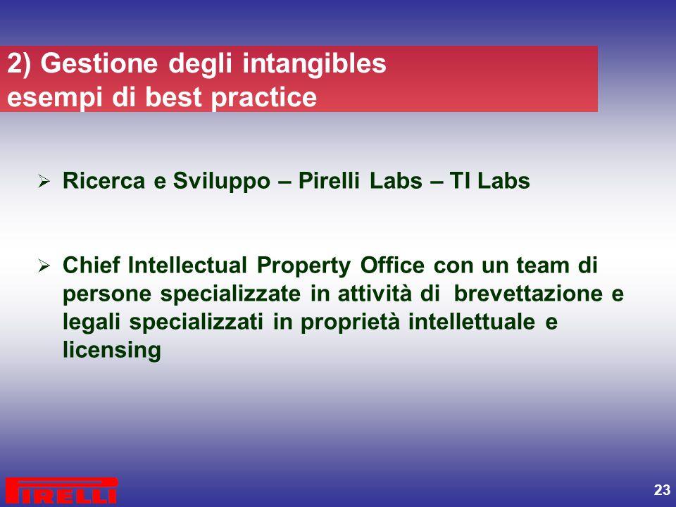 23 2) Gestione degli intangibles esempi di best practice  Ricerca e Sviluppo – Pirelli Labs – TI Labs  Chief Intellectual Property Office con un tea