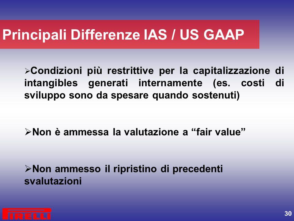 30  Condizioni più restrittive per la capitalizzazione di intangibles generati internamente (es. costi di sviluppo sono da spesare quando sostenuti)