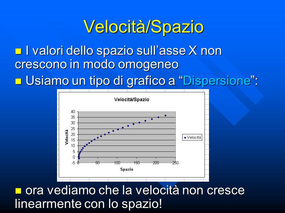 Usiamo un tipo di grafico a Dispersione : Usiamo un tipo di grafico a Dispersione : I valori dello spazio sull'asse X non crescono in modo omogeneo I valori dello spazio sull'asse X non crescono in modo omogeneo ora vediamo che la velocità non cresce linearmente con lo spazio.