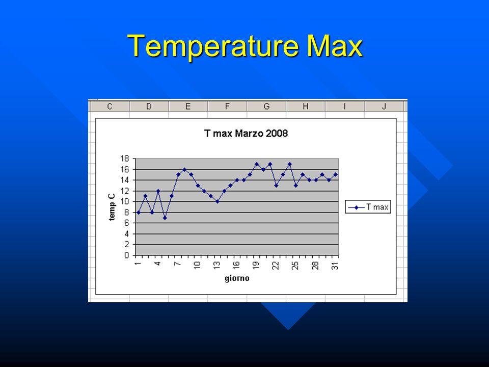 Temperature Max