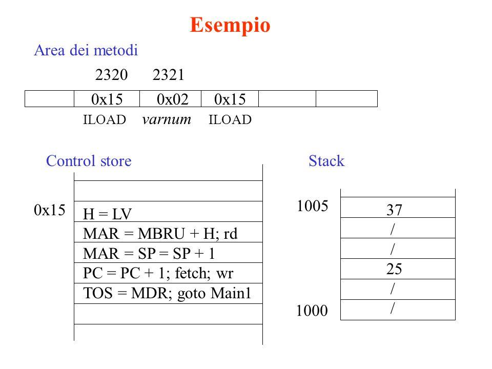 H = LV MAR = MBRU + H; rd MAR = SP = SP + 1 PC = PC + 1; fetch; wr TOS = MDR; goto Main1 0x15 Control store 23212320 0x15 0x02 0x15 ILOAD varnum ILOAD Area dei metodi Stack 1000 1005 37 / 25 / Esempio