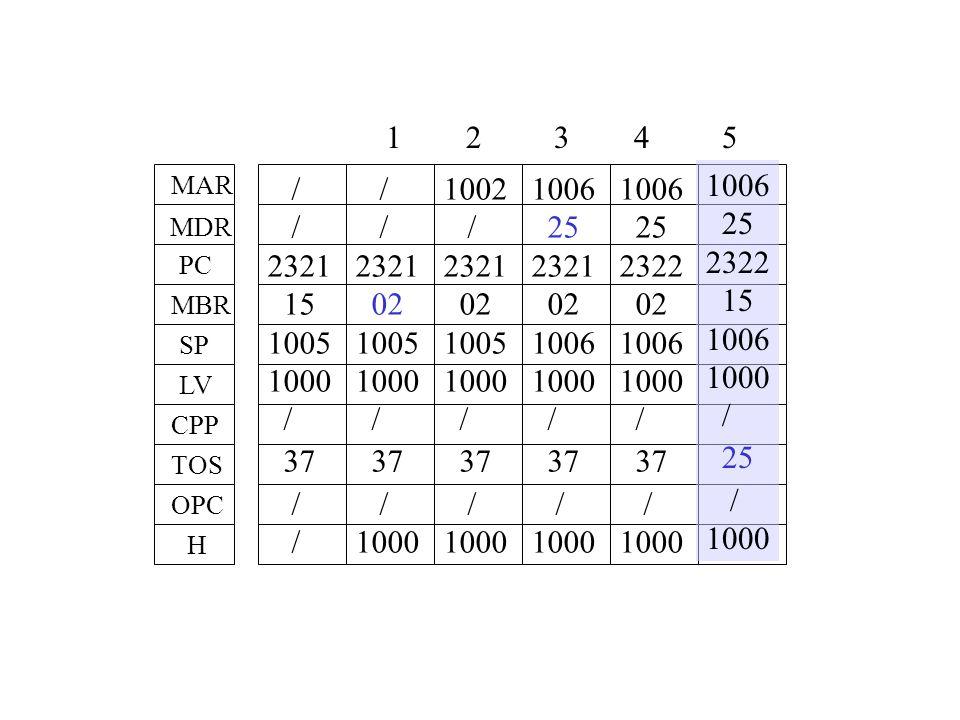 Stack 1000 1005 37 62 / 25 / 3844 1006 MAR MDR PC MBR CPP LV SP H OPC TOS 1006 1000 500 3844 2334 situazione dopo IRETURN, supponendo che il metodo chiamato restituisca al chiamante il quadrato del valore del parametro alla chiamata