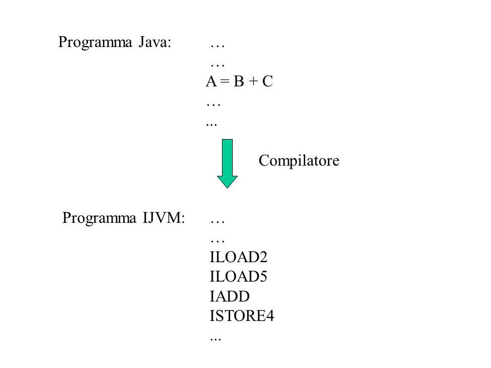 Programma Java: … … A = B + C …... Compilatore Programma IJVM:… … ILOAD2 ILOAD5 IADD ISTORE4...