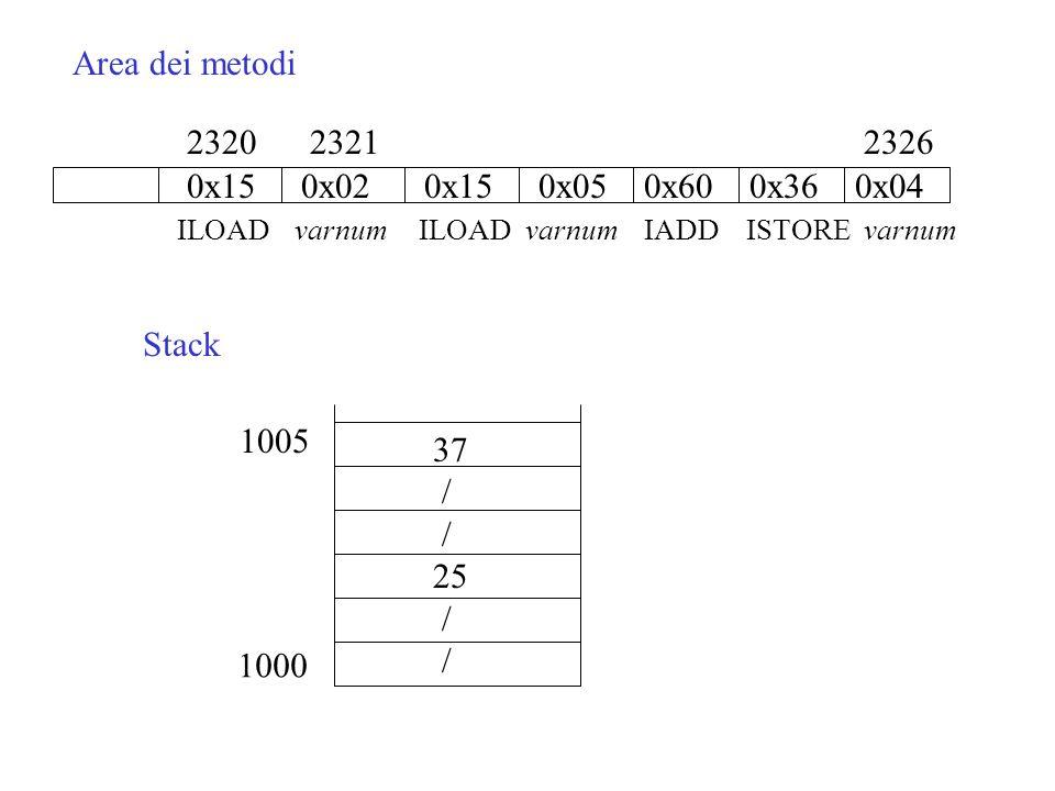 23212320 0x15 0x02 0x15 0x05 0x60 0x36 0x04 ILOAD varnum ILOAD varnum IADD ISTORE varnum Area dei metodi Stack 1000 1005 37 / 25 / 2326
