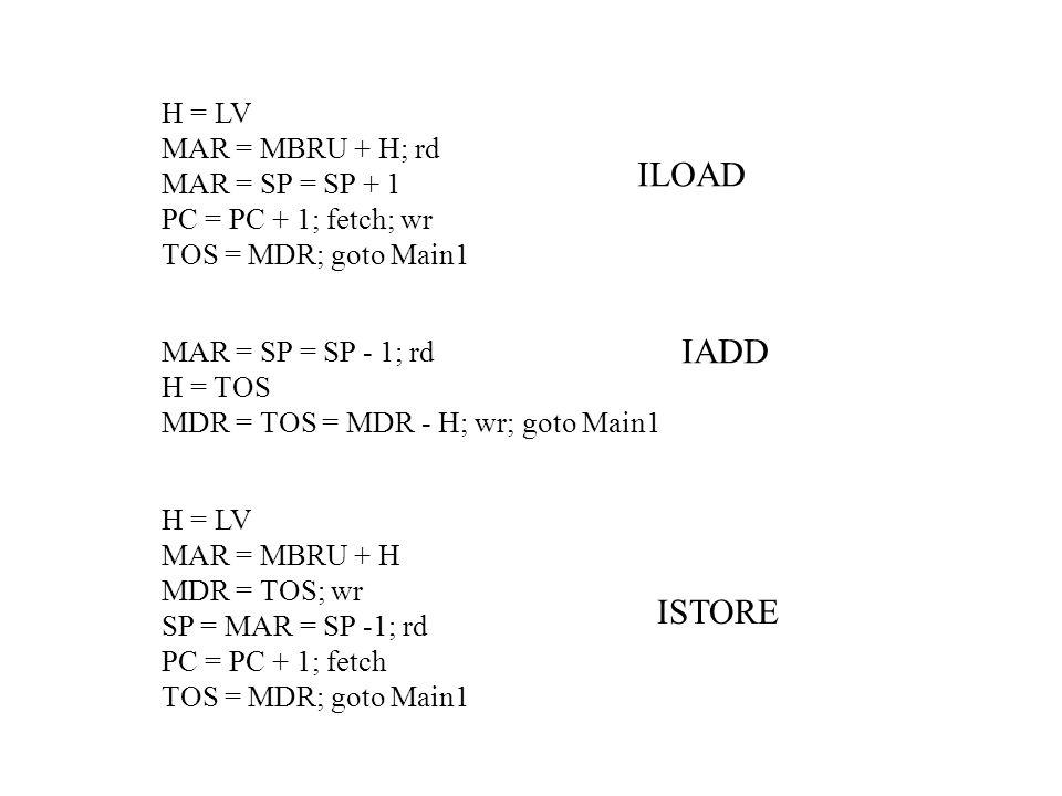 H = LV MAR = MBRU + H; rd MAR = SP = SP + 1 PC = PC + 1; fetch; wr TOS = MDR; goto Main1 MAR = SP = SP - 1; rd H = TOS MDR = TOS = MDR - H; wr; goto Main1 H = LV MAR = MBRU + H MDR = TOS; wr SP = MAR = SP -1; rd PC = PC + 1; fetch TOS = MDR; goto Main1 ILOAD ISTORE IADD
