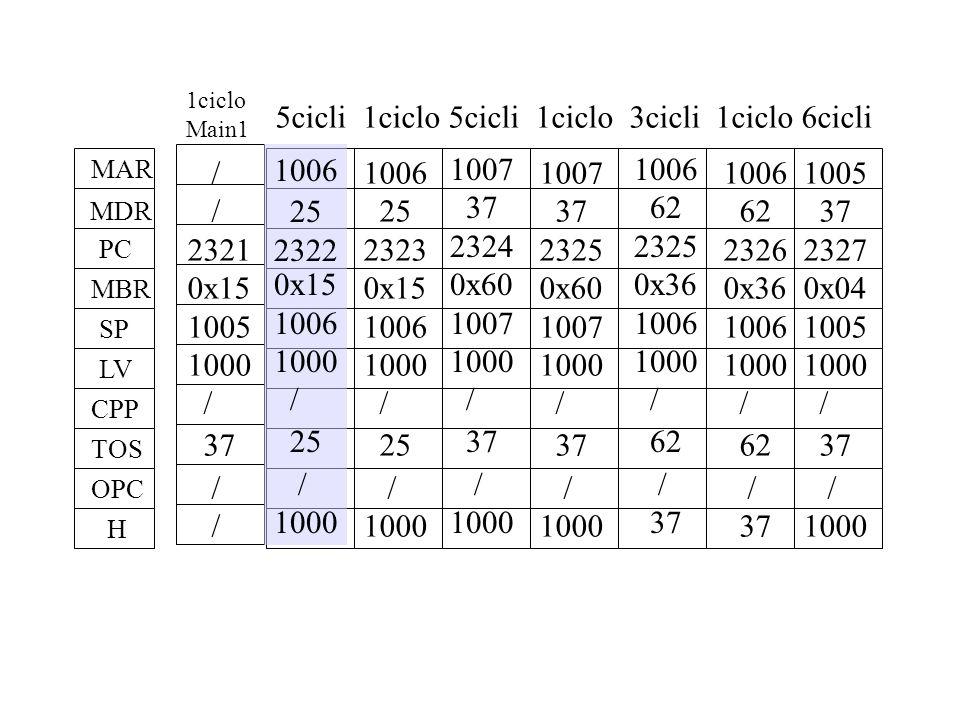 Ificmpeq6 Z = OPC - H; if Z goto T else goto F addrjam aluC memB 0 0 1 0 1 1 0 1 0 0 0 1 0 0 1 1 1 1 1 1 0 0 0 0 0 0 0 0 0 0 0 0 1 0 0 0 high bit: (JAMZ AND Z) OR (JAMN AND N) OR (NEXTADDRESS[8]) Se Z = 1 MPC contiene 101011010 0x15A (346 in base 10) Se Z = 0 MPC contiene 001011010 0x5A (90 in base 10) Nel control store la prima microistruzione da eseguire nel caso Z = 1 (T) dovrà trovarsi in un indirizzo che inizia con 1, e la prima microistruzione da eseguire nel caso Z = 0 (F) nell'indirizzo inferiore al precedente di 256.