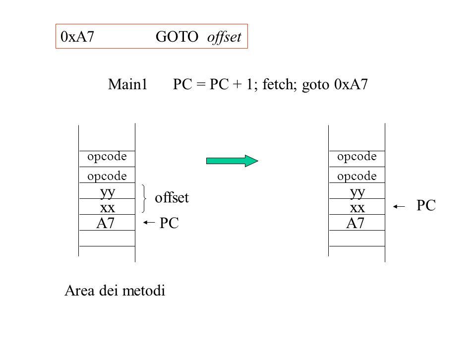 0xA7GOTO offset PCA7 xx yy offset Area dei metodi opcode Main1 PC = PC + 1; fetch; goto 0xA7 PC A7 xx yy opcode