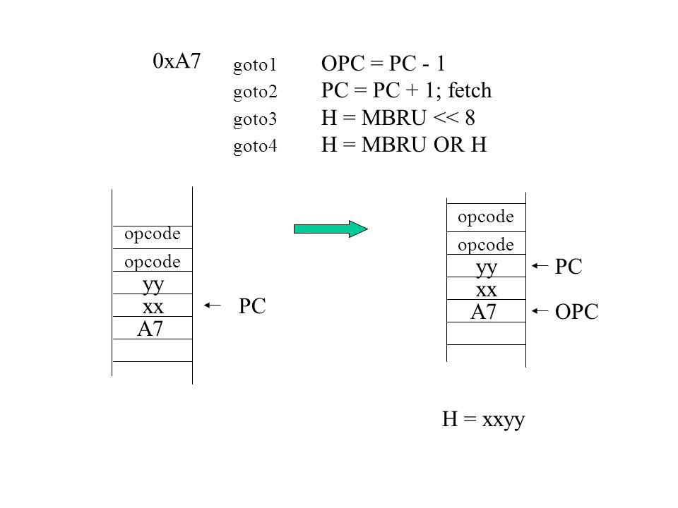 goto1 OPC = PC - 1 goto2 PC = PC + 1; fetch goto3 H = MBRU << 8 goto4 H = MBRU OR H PC A7 xx yy opcode 0xA7 PC A7 xx yy opcode OPC H = xxyy