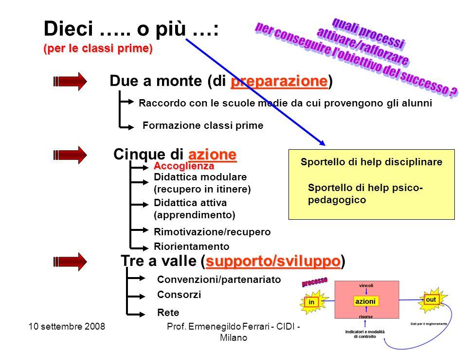 10 settembre 2008Prof. Ermenegildo Ferrari - CIDI - Milano 11 (per le classi prime) Dieci …..