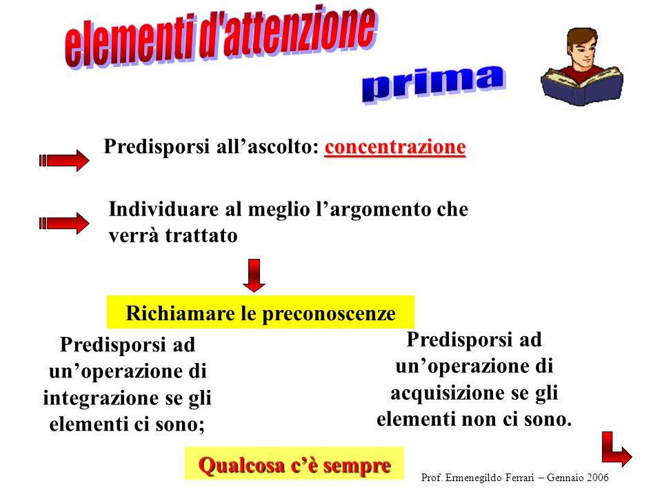 Ascolta la lezione Prendi appunti Controlla gli appunti e riordinali (individua le sequenze più significative) Prof.