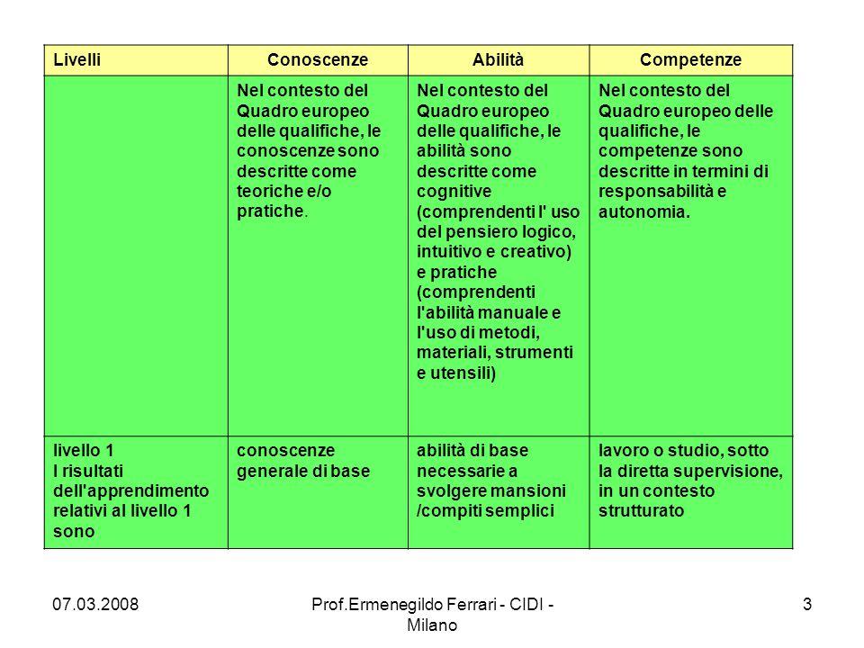 07.03.2008Prof.Ermenegildo Ferrari - CIDI - Milano 3 LivelliConoscenzeAbilitàCompetenze Nel contesto del Quadro europeo delle qualifiche, le conoscenze sono descritte come teoriche e/o pratiche.
