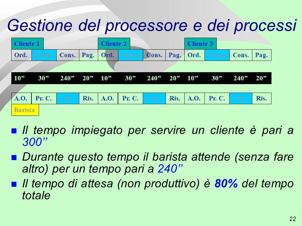 22 Gestione del processore e dei processi n Il tempo impiegato per servire un cliente è pari a 300'' n Durante questo tempo il barista attende (senza fare altro) per un tempo pari a 240'' n Il tempo di attesa (non produttivo) è 80% del tempo totale Cliente 1 Ord.AttesaCons.Pag.
