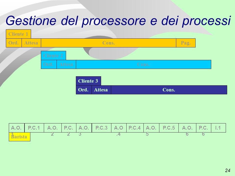 24 Gestione del processore e dei processi P.C.4A.O.