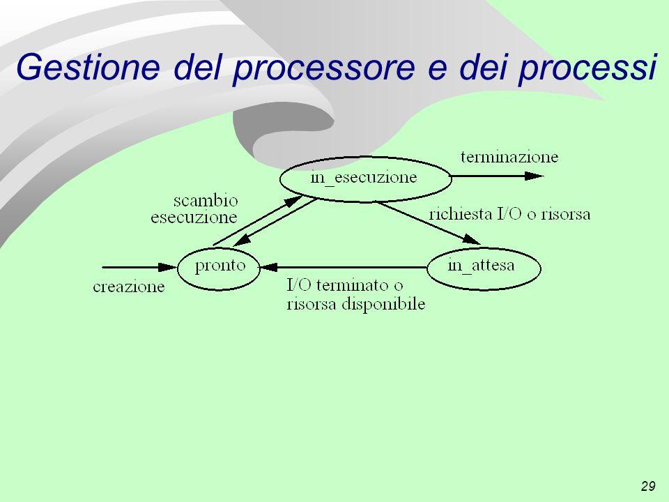 29 Gestione del processore e dei processi