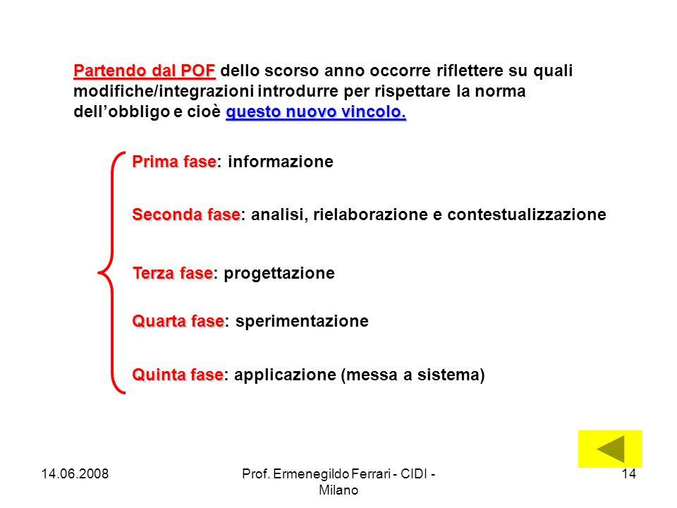 14.06.2008Prof. Ermenegildo Ferrari - CIDI - Milano 14 Partendo dal POF questo nuovo vincolo.