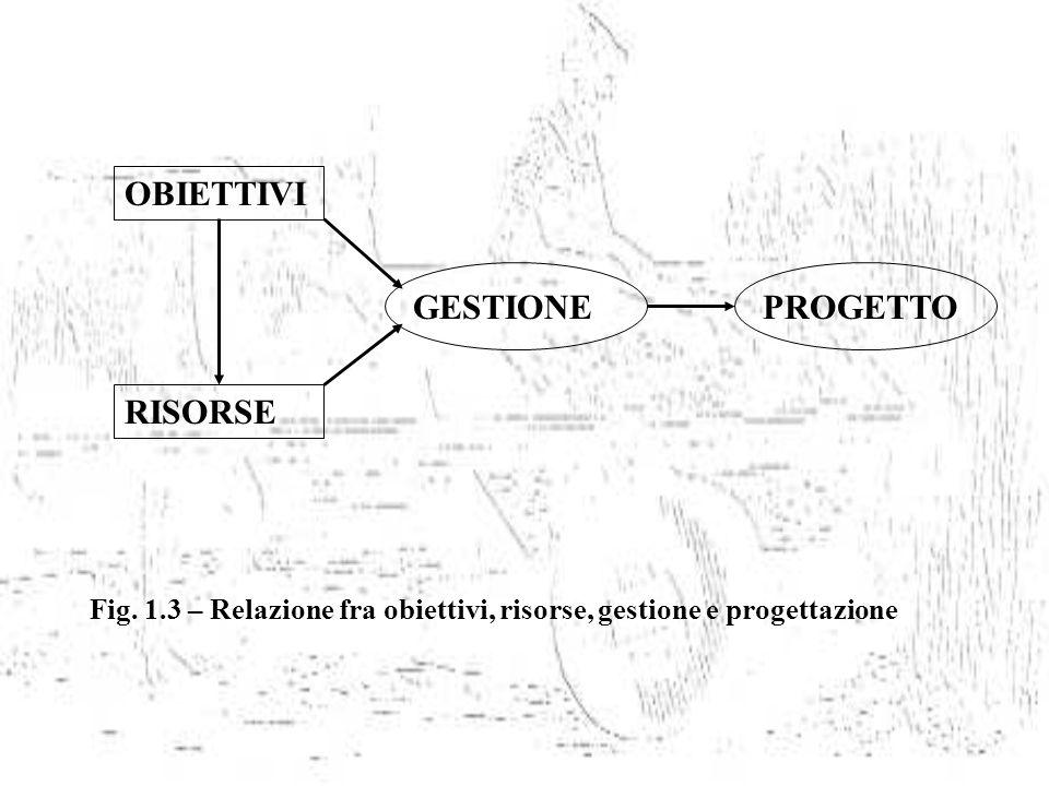 OBIETTIVI RISORSE GESTIONEPROGETTO Fig. 1.3 – Relazione fra obiettivi, risorse, gestione e progettazione