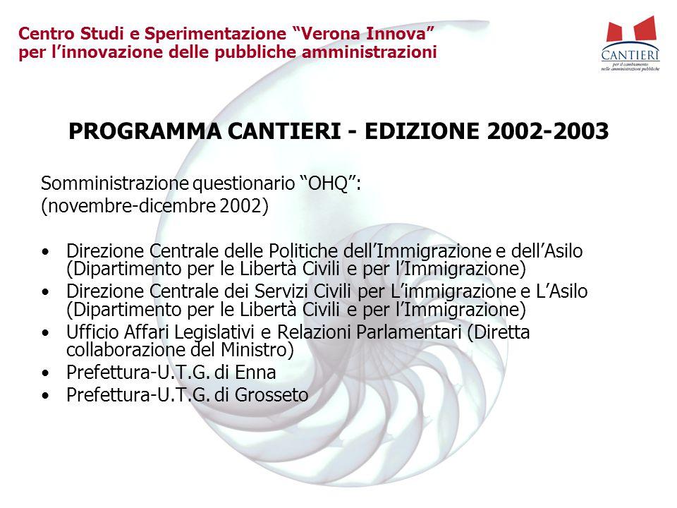 """Centro Studi e Sperimentazione """"Verona Innova"""" per l'innovazione delle pubbliche amministrazioni PROGRAMMA CANTIERI - EDIZIONE 2002-2003 Somministrazi"""