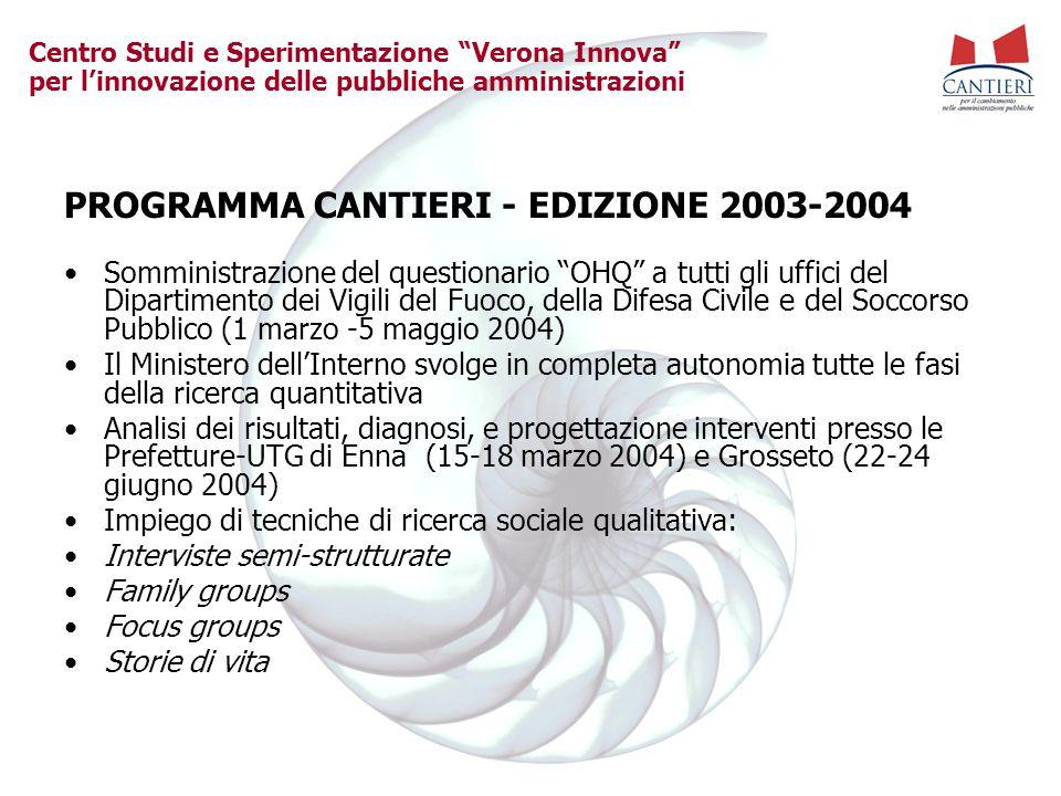 """Centro Studi e Sperimentazione """"Verona Innova"""" per l'innovazione delle pubbliche amministrazioni PROGRAMMA CANTIERI - EDIZIONE 2003-2004 Somministrazi"""