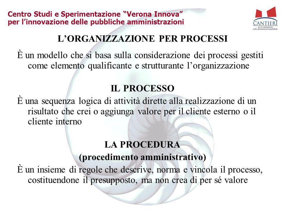"""Centro Studi e Sperimentazione """"Verona Innova"""" per l'innovazione delle pubbliche amministrazioni L'ORGANIZZAZIONE PER PROCESSI È un modello che si bas"""