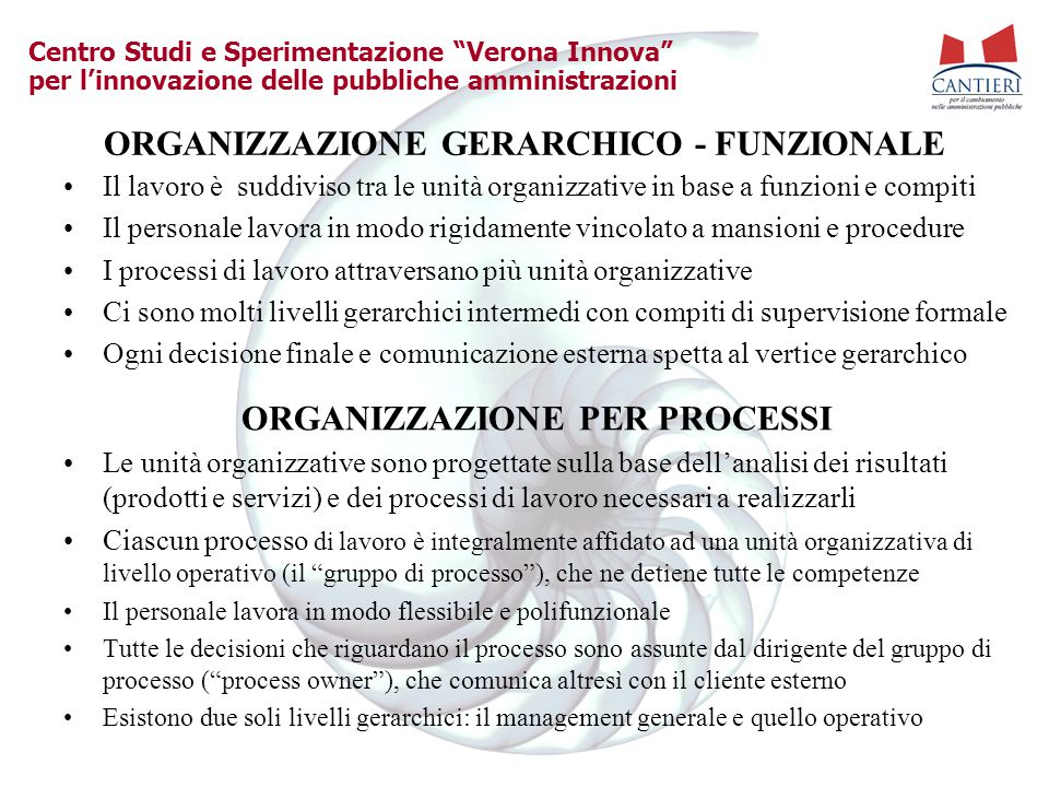 """Centro Studi e Sperimentazione """"Verona Innova"""" per l'innovazione delle pubbliche amministrazioni ORGANIZZAZIONE GERARCHICO - FUNZIONALE Il lavoro è su"""