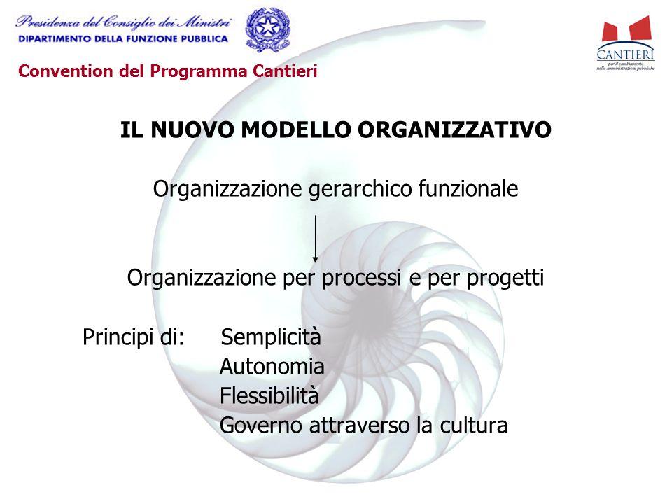 Convention del Programma Cantieri IL NUOVO MODELLO ORGANIZZATIVO Organizzazione gerarchico funzionale Organizzazione per processi e per progetti Principi di: Semplicità Autonomia Flessibilità Governo attraverso la cultura