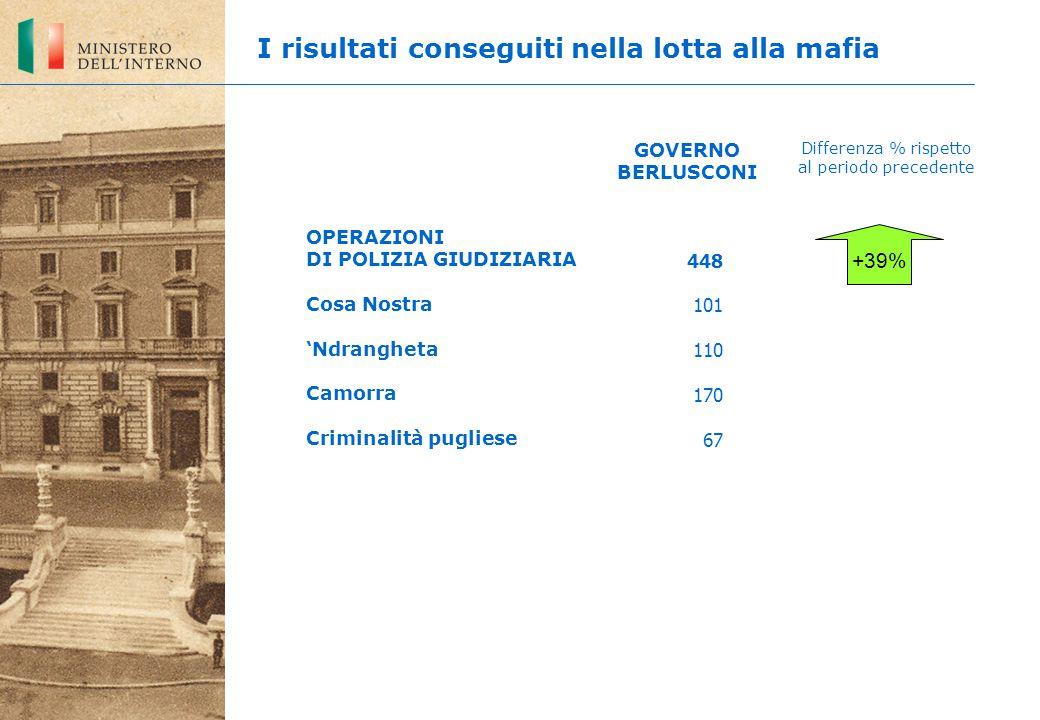4.590 1.212 995 1.735 648 +36% ARRESTI Cosa Nostra 'Ndrangheta Camorra Criminalità pugliese GOVERNO BERLUSCONI Differenza % rispetto al periodo precedente I risultati conseguiti nella lotta alla mafia