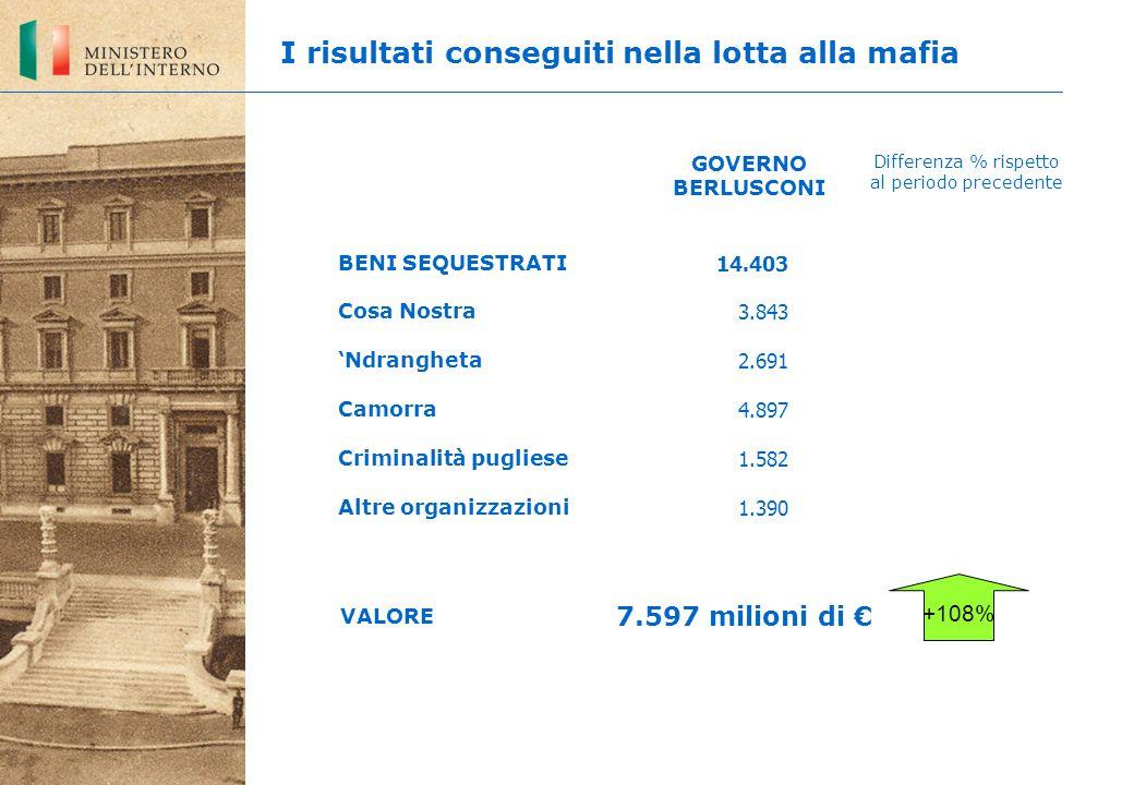 14.403 3.843 2.691 4.897 1.582 1.390 +108% BENI SEQUESTRATI Cosa Nostra 'Ndrangheta Camorra Criminalità pugliese Altre organizzazioni GOVERNO BERLUSCO