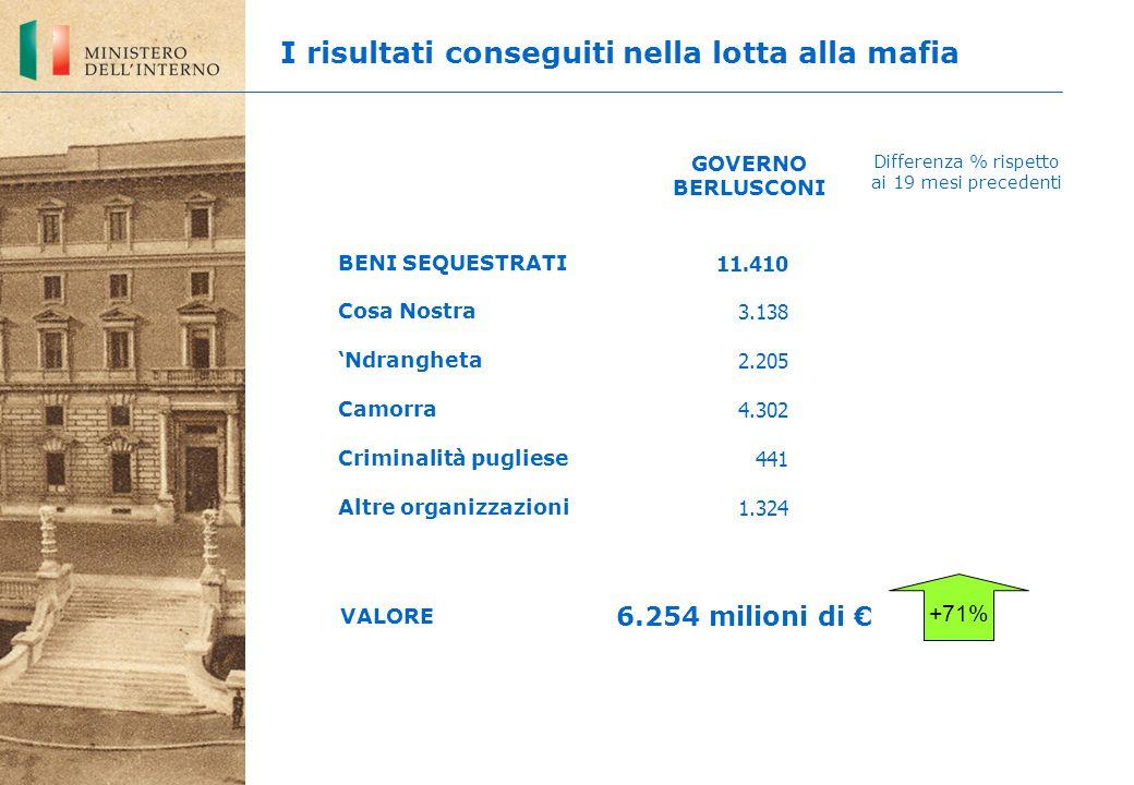 11.410 3.138 2.205 4.302 441 1.324 +71% BENI SEQUESTRATI Cosa Nostra 'Ndrangheta Camorra Criminalità pugliese Altre organizzazioni GOVERNO BERLUSCONI