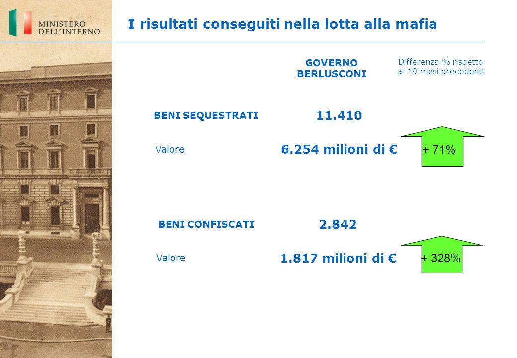 BENI SEQUESTRATI Valore 11.410 6.254 milioni di € 2.842 1.817 milioni di € GOVERNO BERLUSCONI Differenza % rispetto ai 19 mesi precedenti + 71% + 328%