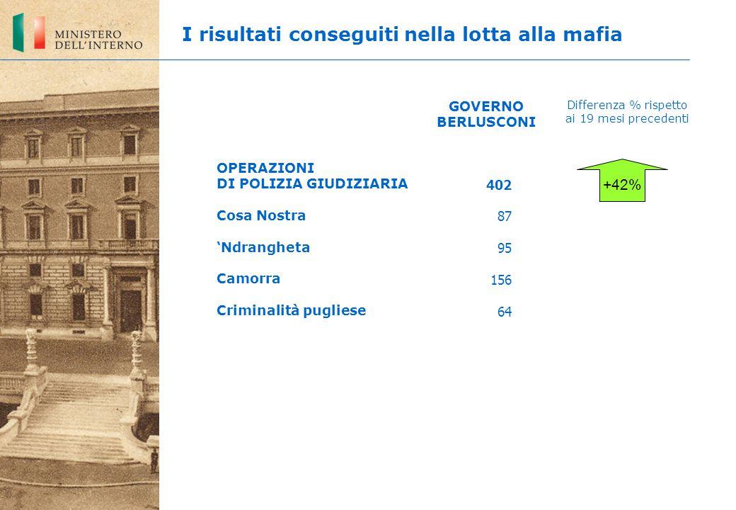402 87 95 156 64 +42% OPERAZIONI DI POLIZIA GIUDIZIARIA Cosa Nostra 'Ndrangheta Camorra Criminalità pugliese GOVERNO BERLUSCONI Differenza % rispetto