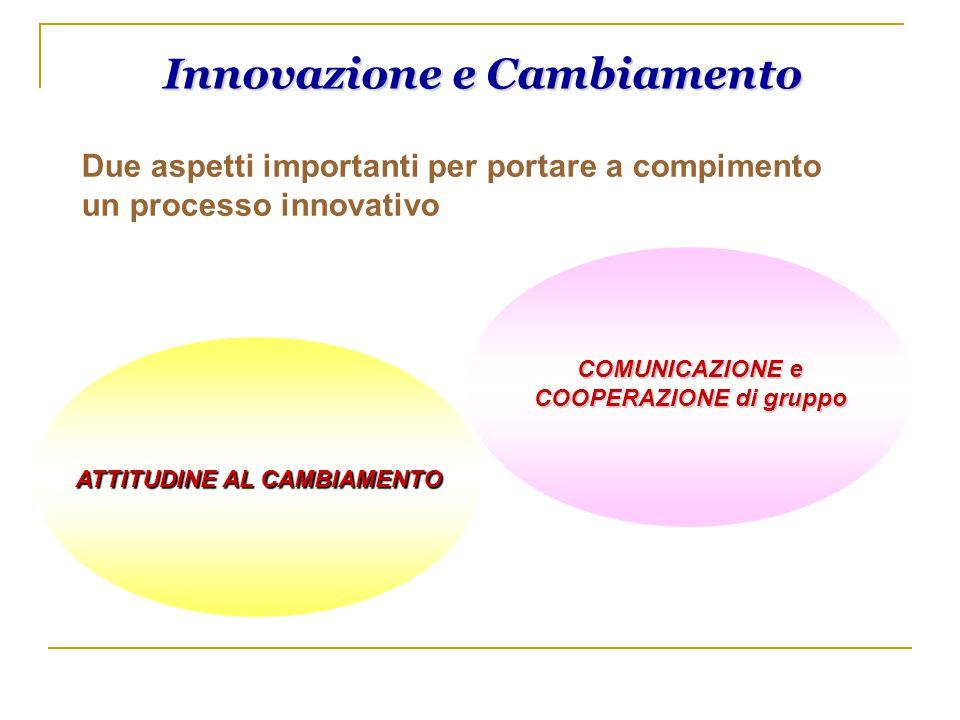 Innovazione e Cambiamento ATTITUDINE AL CAMBIAMENTO ATTITUDINE AL CAMBIAMENTO Due aspetti importanti per portare a compimento un processo innovativo C