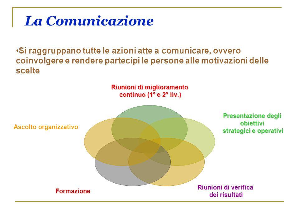 La Comunicazione Riunioni di miglioramento continuo (1° e 2° liv.) continuo (1° e 2° liv.) Presentazione degli obiettivi strategici e operativi Riunio