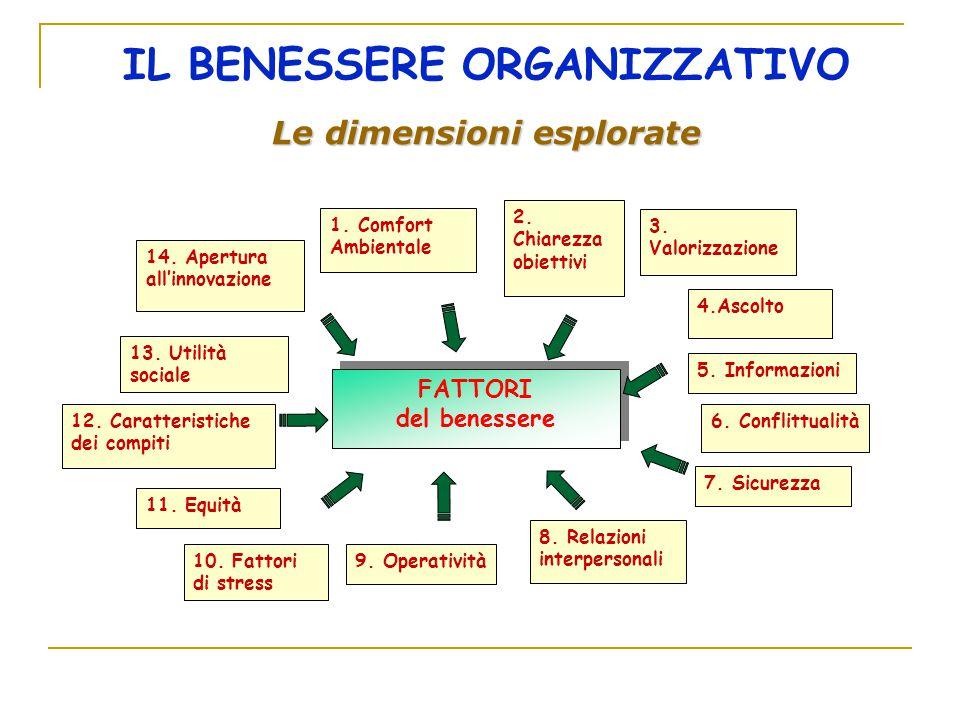IL BENESSERE ORGANIZZATIVO Le dimensioni esplorate FATTORI del benessere FATTORI del benessere 12. Caratteristiche dei compiti 13. Utilità sociale 2.