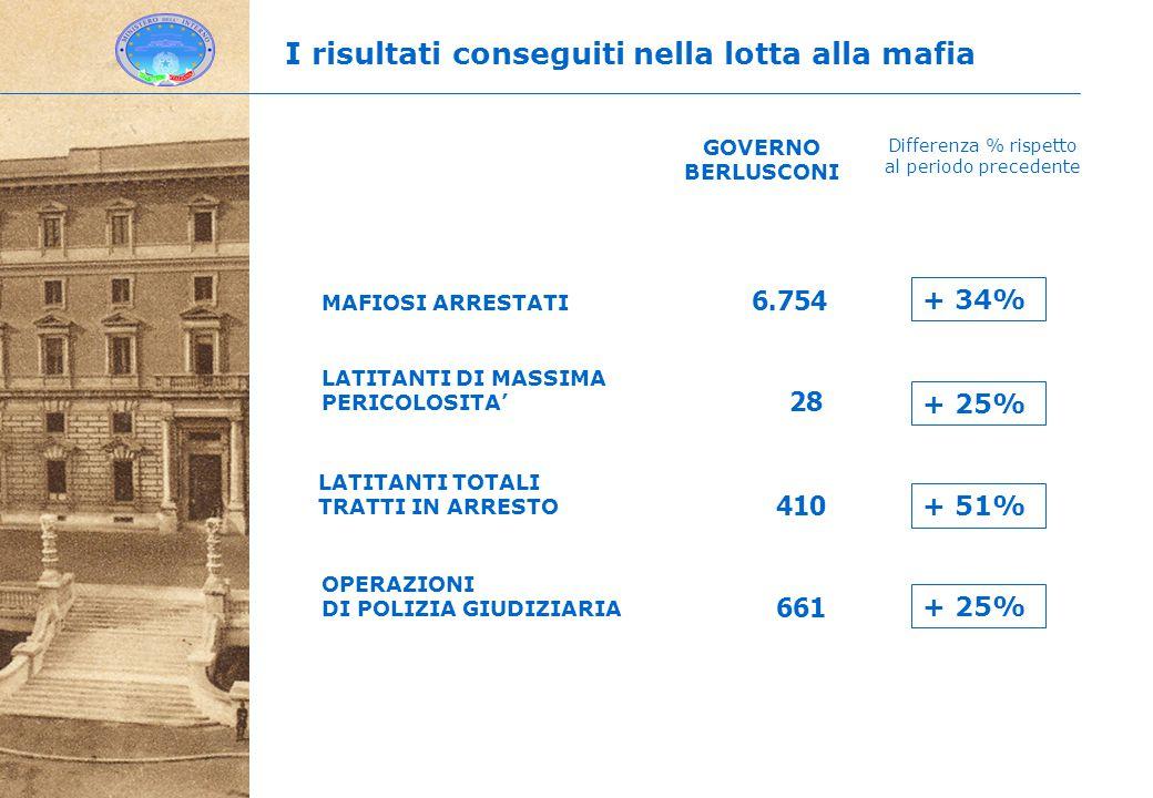 LATITANTI DI MASSIMA PERICOLOSITA' 661 6.754 28 OPERAZIONI DI POLIZIA GIUDIZIARIA MAFIOSI ARRESTATI GOVERNO BERLUSCONI Differenza % rispetto al periodo precedente I risultati conseguiti nella lotta alla mafia LATITANTI TOTALI TRATTI IN ARRESTO 410 + 34% + 25% + 51% + 25%
