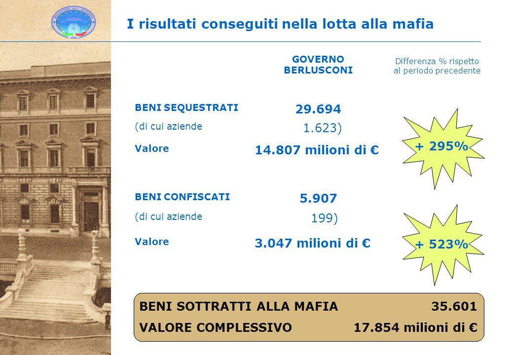 Differenza % rispetto al periodo precedente I risultati conseguiti nella lotta alla mafia GOVERNO BERLUSCONI BENI SEQUESTRATI 29.694 (di cui aziende 1.623) Valore 14.807 milioni di € BENI CONFISCATI 5.907 (di cui aziende 199) Valore 3.047 milioni di € + 295% + 523% BENI SOTTRATTI ALLA MAFIA 35.601 VALORE COMPLESSIVO 17.854 milioni di €