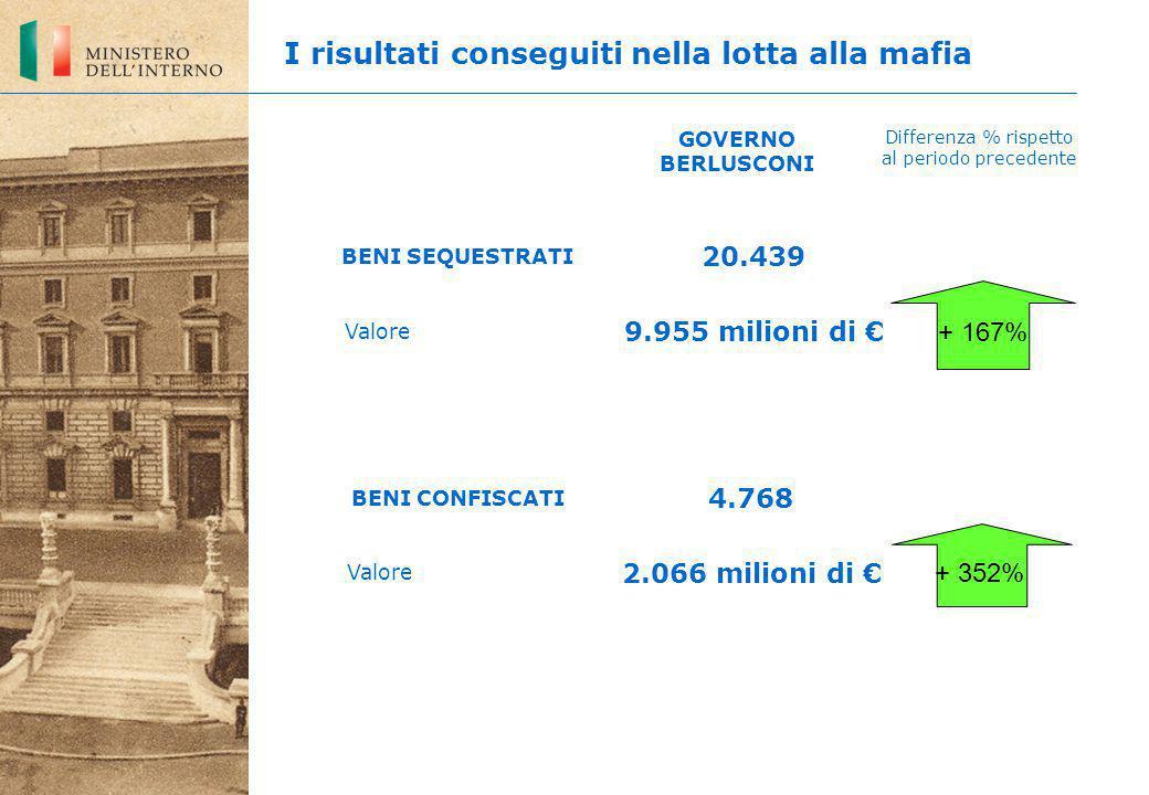 BENI SEQUESTRATI Valore 20.439 9.955 milioni di € 4.768 2.066 milioni di € GOVERNO BERLUSCONI Differenza % rispetto al periodo precedente + 167% + 352% I risultati conseguiti nella lotta alla mafia Valore BENI CONFISCATI