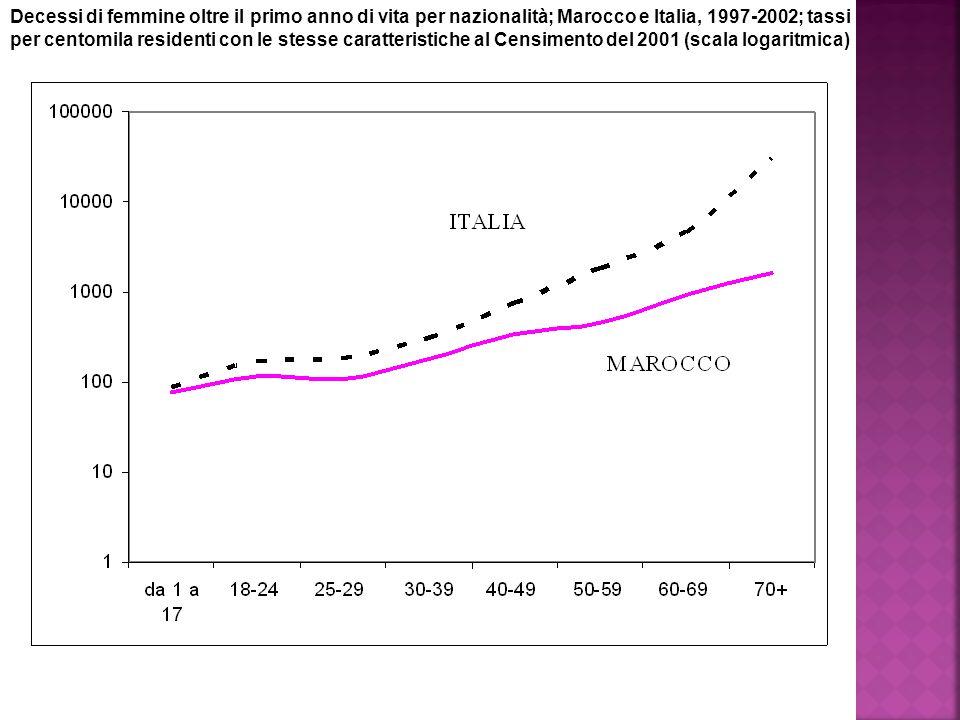 Decessi di femmine oltre il primo anno di vita per nazionalità; Marocco e Italia, 1997-2002; tassi per centomila residenti con le stesse caratteristiche al Censimento del 2001 (scala logaritmica)