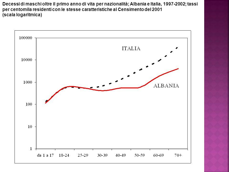 Decessi di maschi oltre il primo anno di vita per nazionalità; Albania e Italia, 1997-2002; tassi per centomila residenti con le stesse caratteristiche al Censimento del 2001 (scala logaritmica)