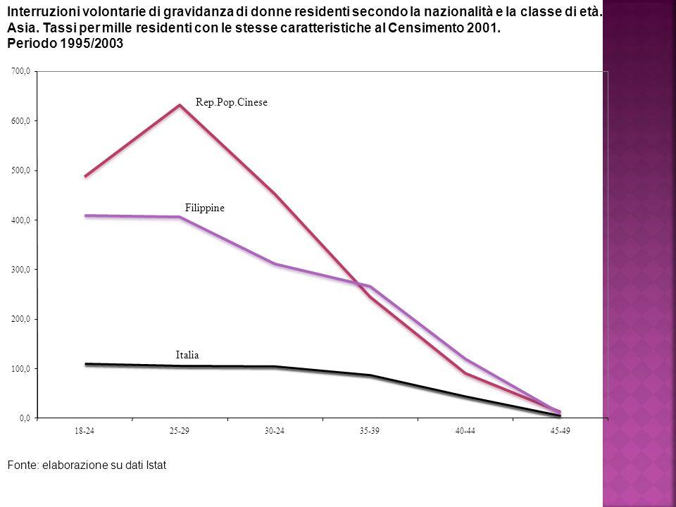 Interruzioni volontarie di gravidanza di donne residenti secondo la nazionalità e la classe di età.