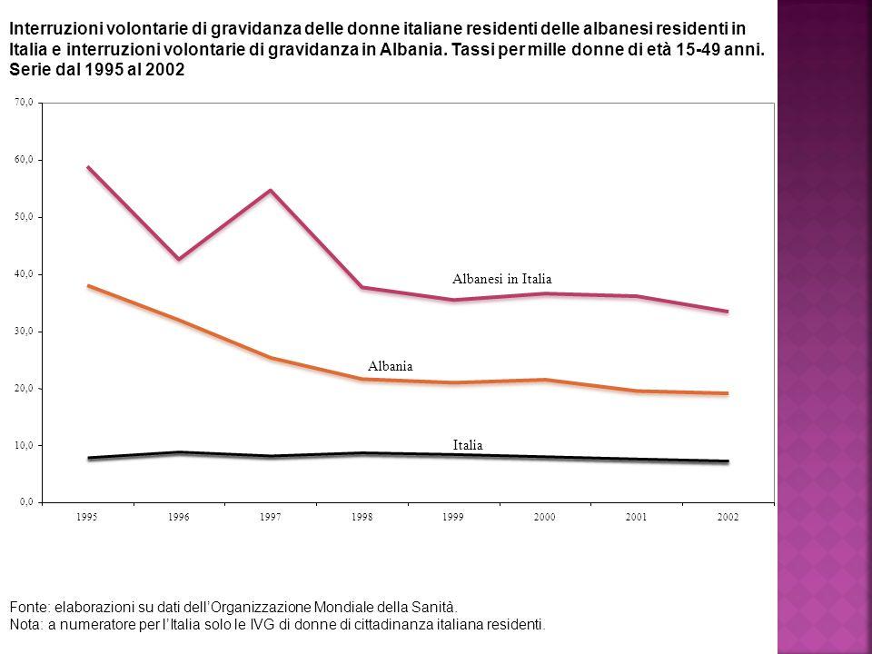 Interruzioni volontarie di gravidanza delle donne italiane residenti delle albanesi residenti in Italia e interruzioni volontarie di gravidanza in Albania.