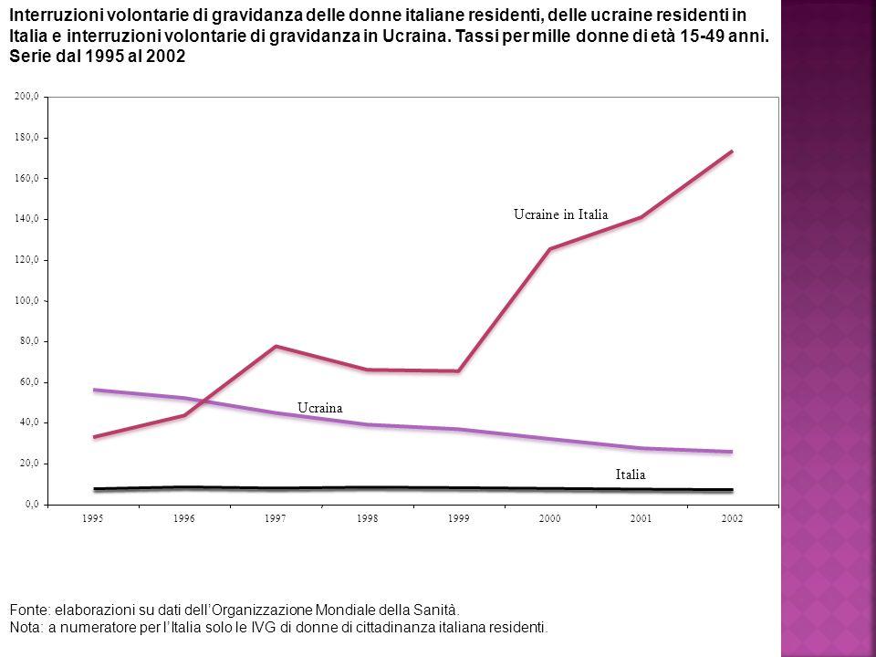 Interruzioni volontarie di gravidanza delle donne italiane residenti, delle ucraine residenti in Italia e interruzioni volontarie di gravidanza in Ucraina.