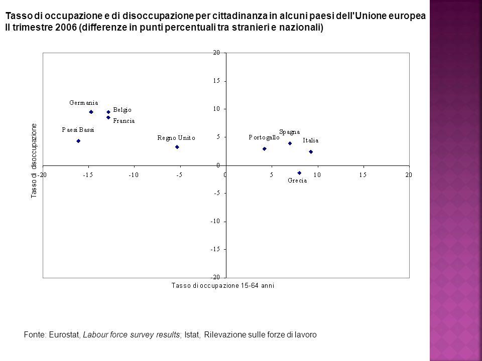Tasso di occupazione e di disoccupazione per cittadinanza in alcuni paesi dell Unione europea II trimestre 2006 (differenze in punti percentuali tra stranieri e nazionali) Fonte: Eurostat, Labour force survey results; Istat, Rilevazione sulle forze di lavoro