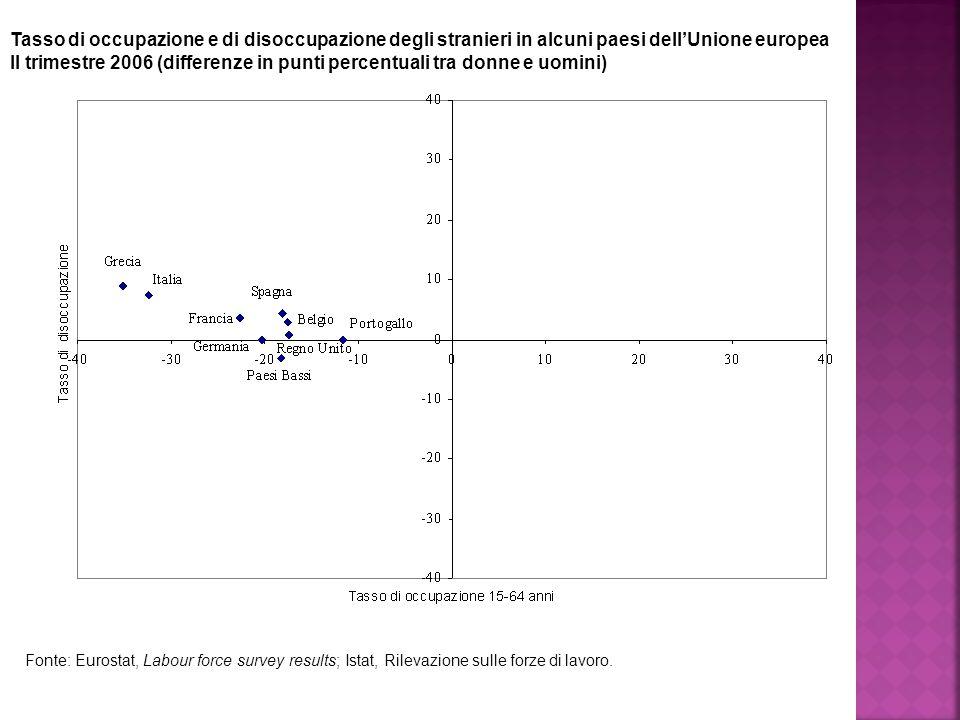 Tasso di occupazione e di disoccupazione degli stranieri in alcuni paesi dell'Unione europea II trimestre 2006 (differenze in punti percentuali tra donne e uomini) Fonte: Eurostat, Labour force survey results; Istat, Rilevazione sulle forze di lavoro.