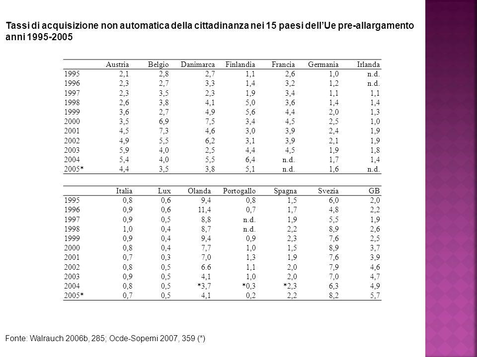 Tassi di acquisizione non automatica della cittadinanza nei 15 paesi dell'Ue pre-allargamento anni 1995-2005 Fonte: Walrauch 2006b, 285; Ocde-Sopemi 2007, 359 (*) AustriaBelgioDanimarca FinlandiaFranciaGermania Irlanda 1995 2,12,82,7 1,12,61,0 n.d.