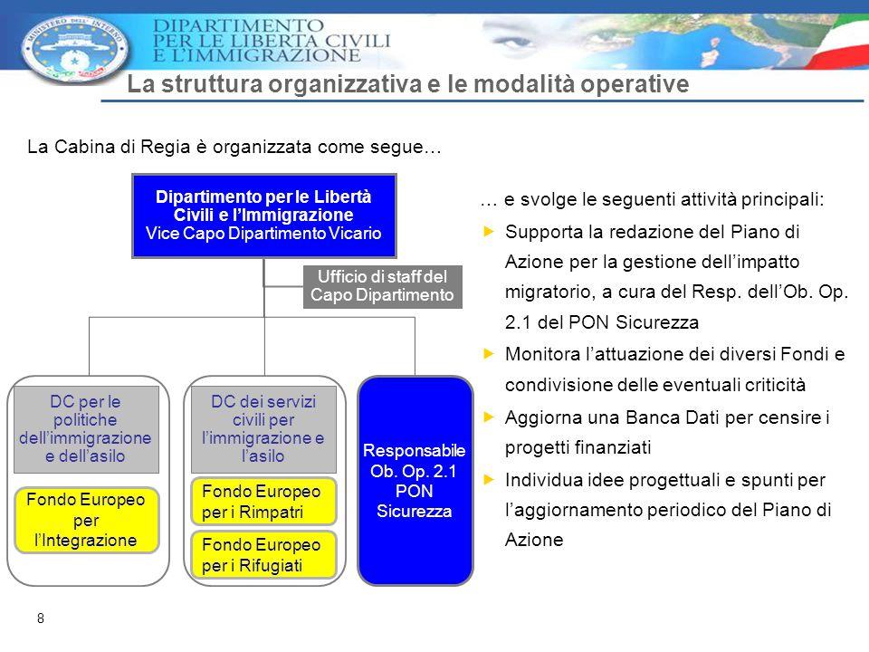 8 La struttura organizzativa e le modalità operative Dipartimento per le Libertà Civili e l'Immigrazione Vice Capo Dipartimento Vicario Ufficio di staff del Capo Dipartimento DC per le politiche dell'immigrazione e dell'asilo Fondo Europeo per l'Integrazione Fondo Europeo per i Rimpatri Responsabile Ob.