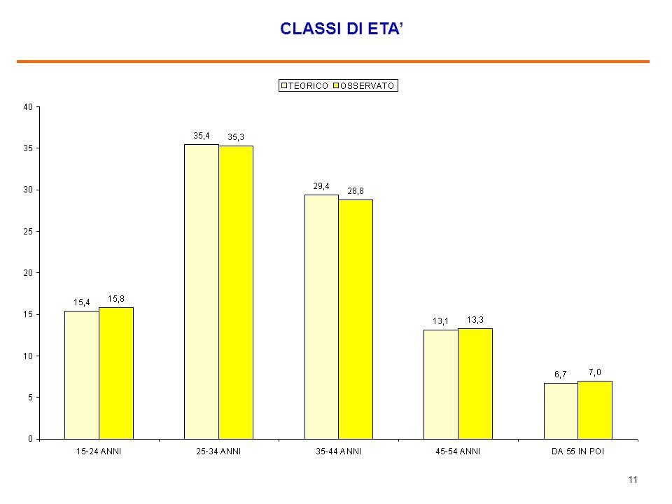 11 CLASSI DI ETA'