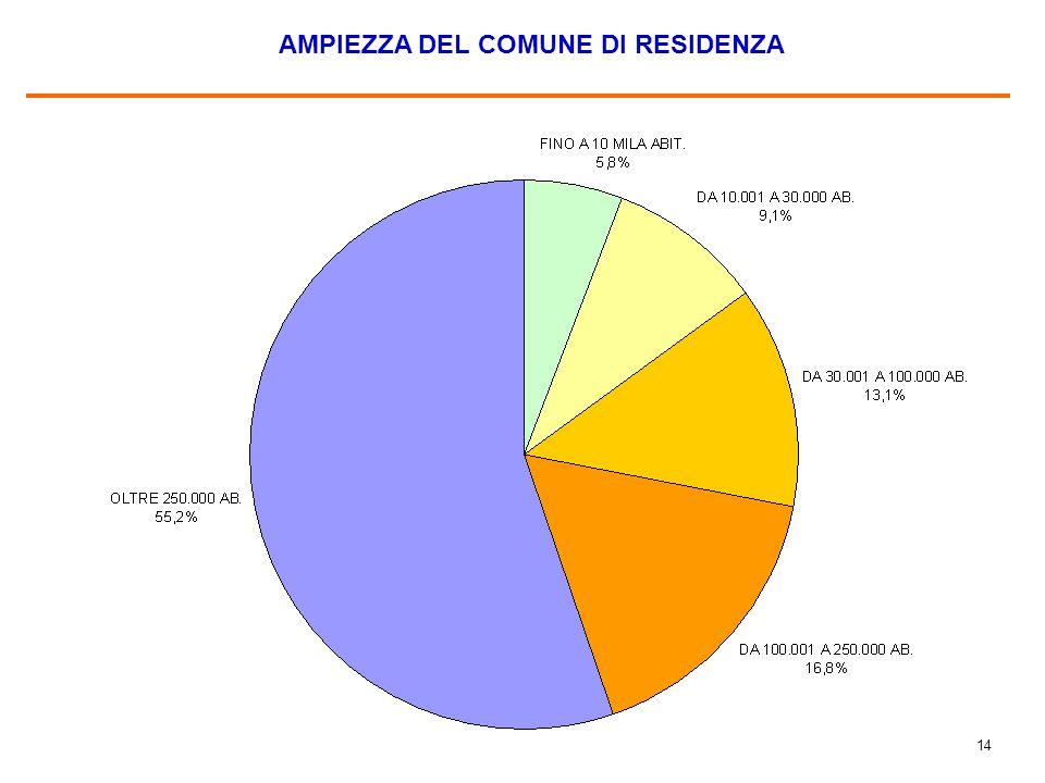 14 AMPIEZZA DEL COMUNE DI RESIDENZA