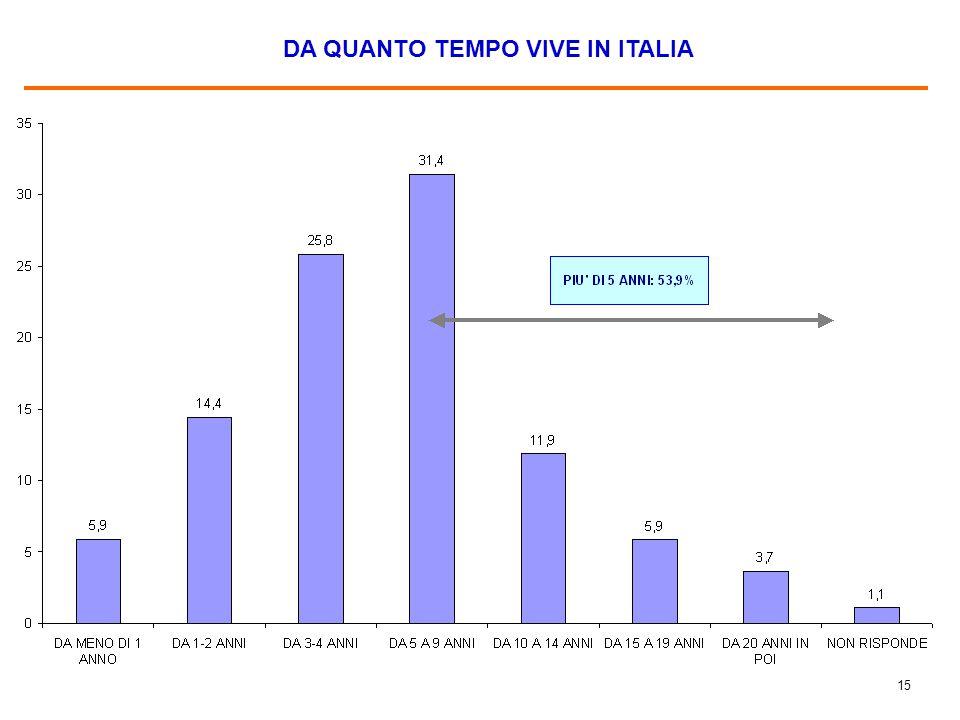 15 DA QUANTO TEMPO VIVE IN ITALIA
